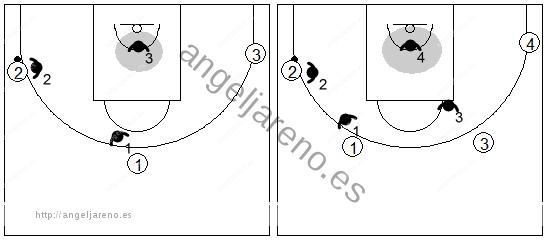 Gráficos de baloncesto que recogen la defensa de equipo en el perímetro y el posicionamiento de los defensores remarcando la posición del último hombre