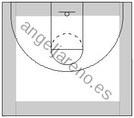 Gráfico de baloncesto que recoge las áreas cercanas a las líneas del campo que influyen en el 1x1 en ataque