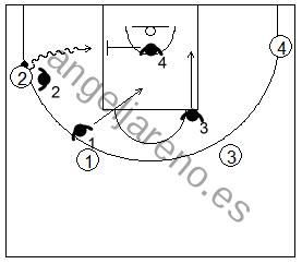 Gráfico de baloncesto que recoge la defensa de equipo en el perímetro y las ayudas y rotaciones defensivas cuando se produce una penetración lateral