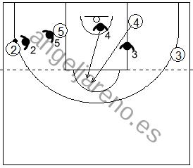 Gráfico de baloncesto que recoge la defensa de equipo en el poste alto sobre el jugador interior atacante del lado opuesto subiendo a esa área