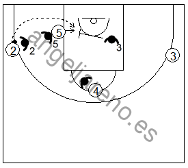 Gráfico de baloncesto que recoge la defensa de equipo en el poste bajo ante el intento de pasar el balón por encima al estar el defensor por delante
