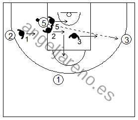 Gráfico de baloncesto que recoge la defensa de equipo en el poste bajo y el movimiento de los defensores cuando el balón sale del trap