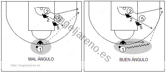 Gráficos de baloncesto que recogen uno de los principios básicos del ataque de equipo y dos situaciones de pase a un compañero que sale de un bloqueo indirecto: una con buen ángulo y otra con malo