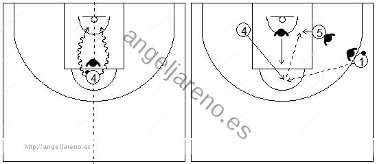 Gráficos de baloncesto que recogen uno de los principios básicos del ataque de equipo y a un pívot jugando en el poste alto