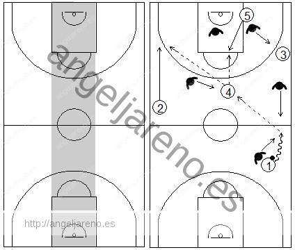 Gráficos de baloncesto que recogen uno de los principios básicos del ataque de equipo: la importancia del centro del campo a la hora de atacar cualquier defensa