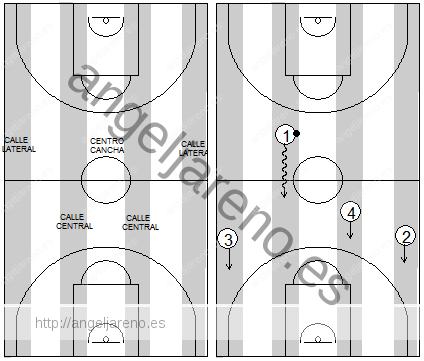 Gráficos de baloncesto que recogen las diferentes calles para correr el contraataque