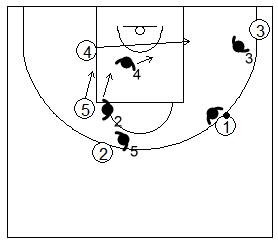 Gráfico de baloncesto que recoge la defensa de equipo del bloqueo indirecto doble vertical realizando un cambio