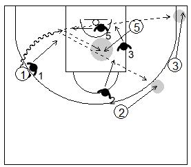 Gráfico de baloncesto que recoge uno de los principios básicos del ataque de equipo y a un atacante penetrando y a tres compañeros moviéndose para proporcionarle una línea de pase