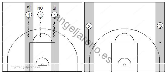 Gráficos de baloncesto que recogen las calles de contraataque por la que finalizan los bases y los aleros
