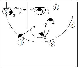 Gráfico de baloncesto que recoge uno de los principios básicos del ataque de equipo y a un atacante penetrando y a los defensores ayudando
