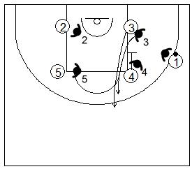Gráfico de baloncesto que recoge la defensa de equipo de un bloqueo indirecto vertical cuando es hecho en el lado fuerte