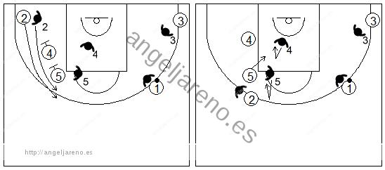 Gráficos de baloncesto que recogen la defensa de equipo del bloqueo indirecto doble vertical siguiendo al atacante
