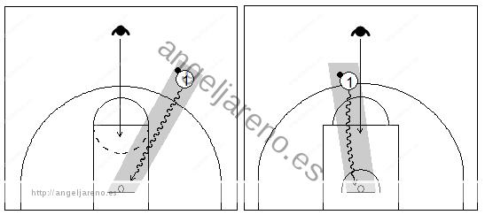 Gráficos de baloncesto que recogen a un atacante con balón atacando la canasta con mucha ventaja sobre su defensor en una situación de contraataque