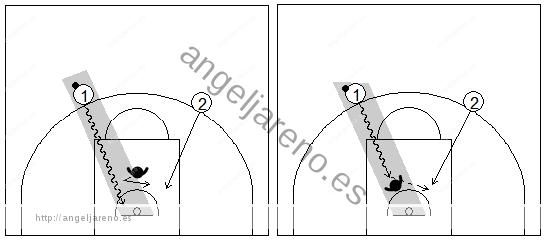Gráficos de baloncesto que recogen una finalización en contraataque 2x1 y las posibles opciones de pase en una situación de contraataque