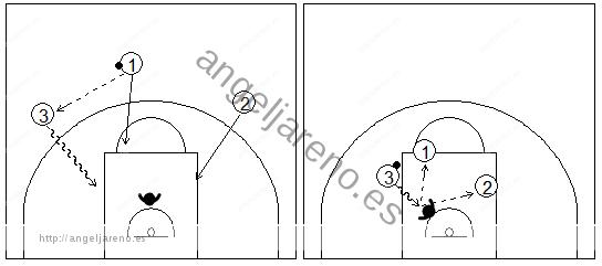 Gráficos de baloncesto que recogen una finalización en contraataque 3x2 y los posibles pases desde el alero