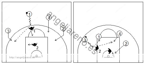 Gráficos de baloncesto que recogen una finalización en contraataque con 4 atacantes contra 2 defensores