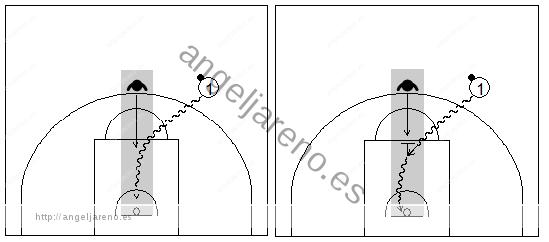Gráficos de baloncesto que recogen a un atacante botando el balón e invadiendo la trayectoria del defensor en una situación de contraataque