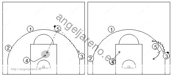 Gráficos de baloncesto que recogen a 4 atacantes en el perímetro y a uno interior en una situación de contraataque