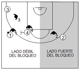 Gráfico de baloncesto que recoge la defensa de equipo del bloqueo directo y su lado fuerte y débil
