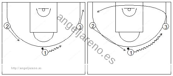Gráficos que recogen uno de los principios básicos del ataque de equipo y a un atacante botando mientras dos compañeros mantienen la distancia respecto él