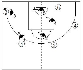 Gráfico de baloncesto que recoge uno de los principios básicos del ataque de equipo y a un atacante con balón y a cuatro compañeros con sus defensores volcados hacia el lado del balón