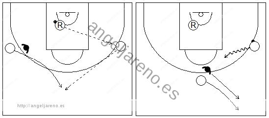 Gráficos de baloncesto que recogen a un reboteador pasando a un receptor en la banda mientras el otro corta hacia el centro