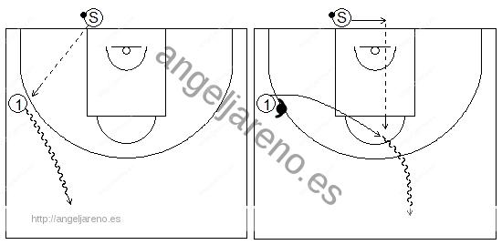 Gráficos de baloncesto que recogen a un jugador sacando de fondo y pasando a un compañero en contraataque sin y con defensor