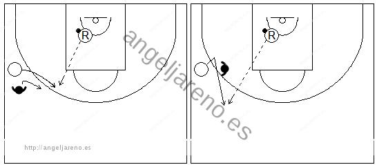 Gráficos de baloncesto que recogen el primer pase de contraataque con un receptor recibiendo en carrera y un defensor cerca de él