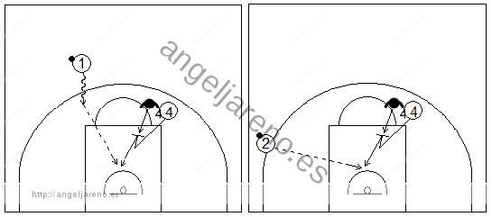 Gráficos de baloncesto que recogen a un jugador exterior pasando el balón a un pívot que bloquea a su defensor si va retrasado en una situación de contraataque