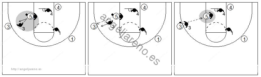 Gráficos de baloncesto que recogen el juego de equipo en el poste y un 1x1 del poste bajo con poco espacio