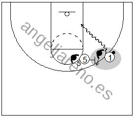 Gráfico de baloncesto que recoge el juego de equipo en el bloqueo directo y a un jugador atacando el lado libre del bloqueo directo