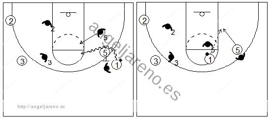 Gráfico de baloncesto que recoge el juego de equipo en el bloqueo directo y un ataque contra una defensa que quiere mantener el balón en el mismo lado