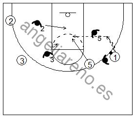Gráficosde baloncesto que recoge el juego de equipo en el bloqueo directo y el ataque contra una defensa que quiere mantener el balón en la banda