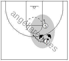 Gráfico de baloncesto que recoge el juego de equipo en el bloqueo directo y al atacante con balón penetrando por el lado del hombre grande