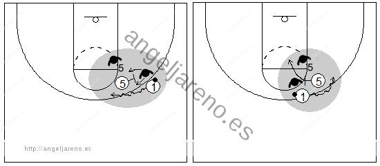 Gráfico de baloncesto que recoge el juego de equipo en el bloqueo directo y la acción del bloqueador poniendo un segundo bloqueo