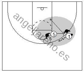 Gráficos de baloncesto que recogen el juego de equipo en el bloqueo directo y a un bloqueador poniendo el bloqueo y cortando a la canasta