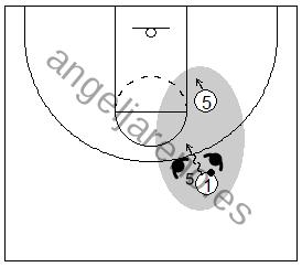 Gráfico de baloncesto que recoge el juego de equipo en el bloqueo directo y al atacante penetrando entre los dos defensores del trap