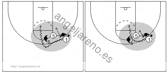 Gráficos de baloncesto que recogen el juego de equipo en el bloqueo directo donde el atacante con balón ataca al defensor del bloqueador