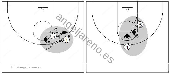 Gráficos de baloncesto que recogen el juego de equipo en el bloqueo directo con un atacante con balón pasando el balón al bloqueador