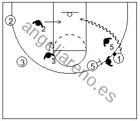 Gráfico de baloncesto que recoge el juego de equipo en el bloqueo directo en el que el atacante ataca en penetración al pívot
