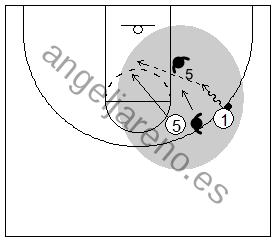 Gráfico de baloncesto que recoge el juego de equipo en el bloqueo directo y a un atacante penetrando y pasando el balón al pívot que corta contra una defensa que niega el bloqueo
