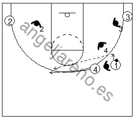 Gráfico de baloncesto que recoge el juego de equipo en el bloqueo directo contra una defensa que niega el bloqueo