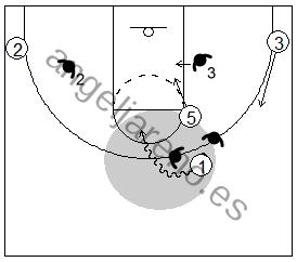 Gráfico de baloncesto que recoge el juego de equipo en el bloqueo directo y la penetración contra el pívot en un 2x1