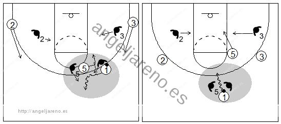 Gráficos de baloncesto que recogen el juego de equipo en el bloqueo directo y una forma de atacar el trap llamada split