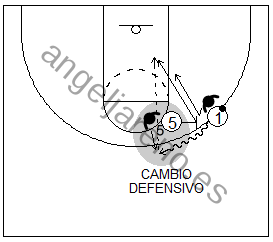 Gráfico de baloncesto que recoge el juego de equipo en el bloqueo directo en el que el bloqueador corta a la canasta tras un cambio defensivo