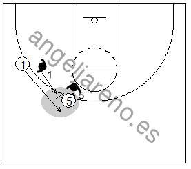 Gráfico de baloncesto que recoge el juego de equipo en el bloqueo directo con mano a mano