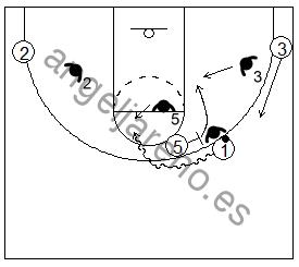 Gráficos de baloncesto que recogen el juego de equipo en el bloqueo directo contra un pívot que espera dentro