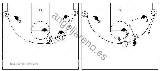 Gráficos de baloncesto que recogen el juego de equipo en el bloqueo directo contra un pívot ayudando dentro de la zona