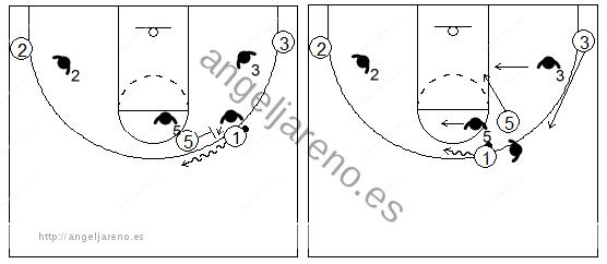 Gráfico de baloncesto que recoge el juego de equipo en el bloqueo directo contra un defensor del bloqueador que ayuda lateralmente