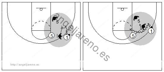 Gráficos de baloncesto que recogen el juego de equipo en el bloqueo directo y la decisión contra una defensa que niega el bloqueo